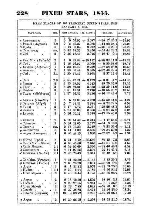 Star data 1855