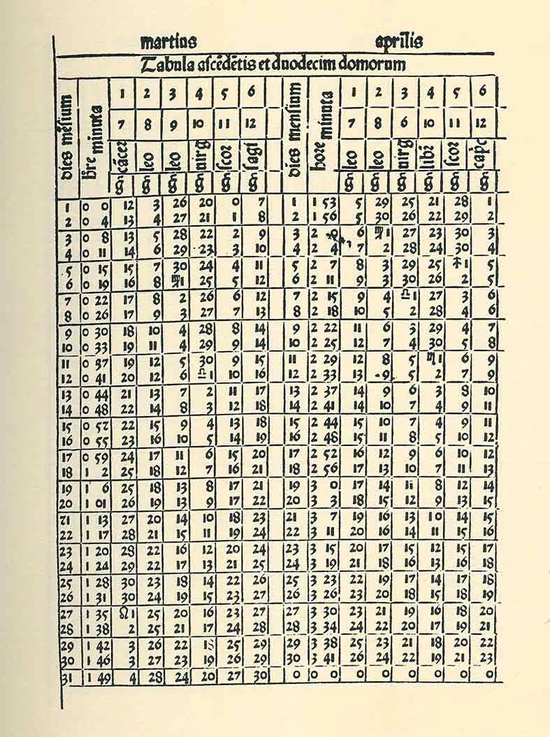 Zacuto's Almanac